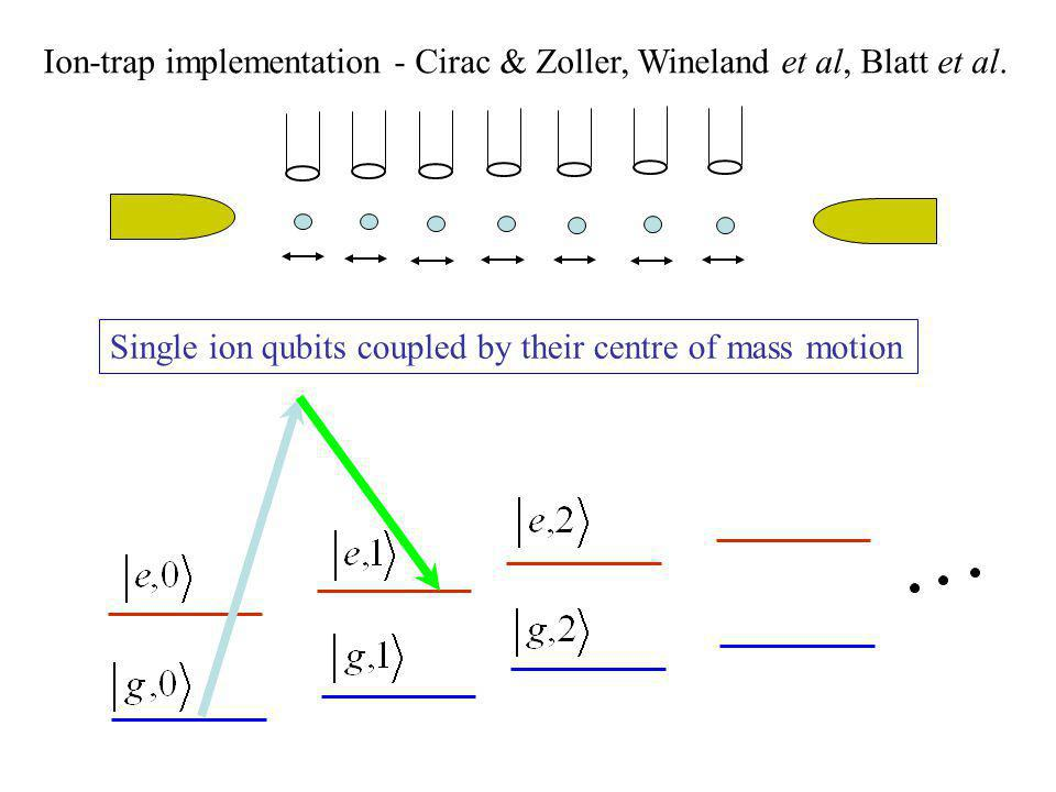Ion-trap implementation - Cirac & Zoller, Wineland et al, Blatt et al.