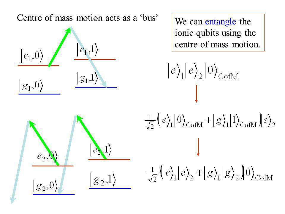 Centre of mass motion acts as a 'bus'