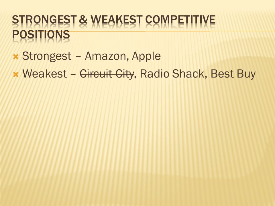 Strongest & weakest competitive positions