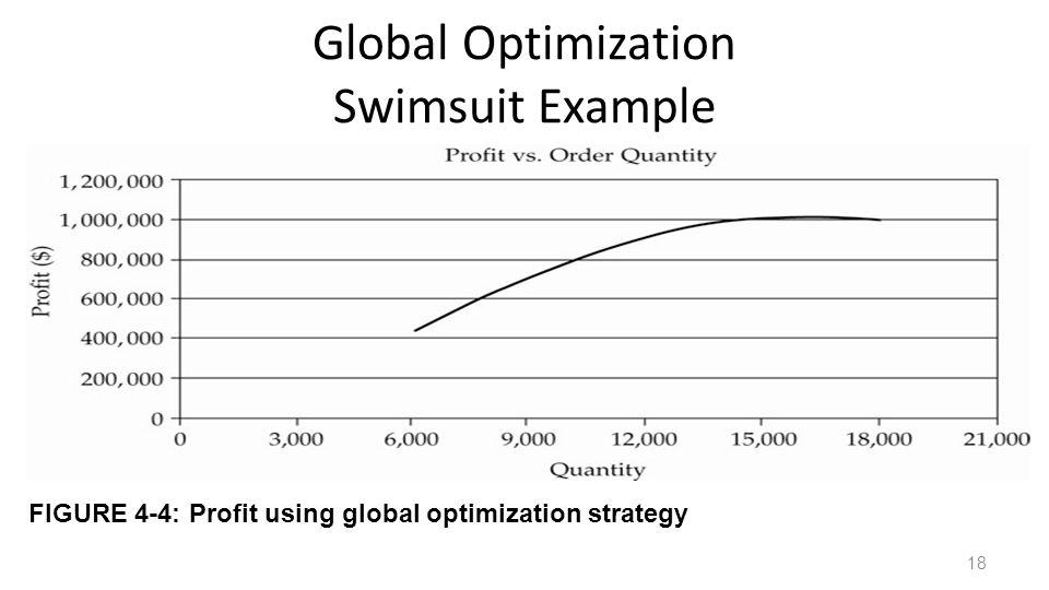 Global Optimization Swimsuit Example