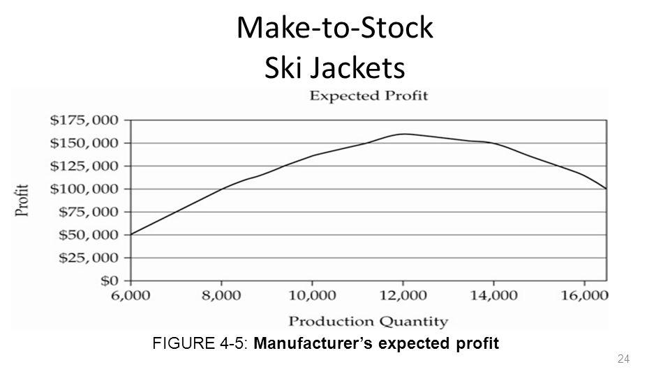 Make-to-Stock Ski Jackets