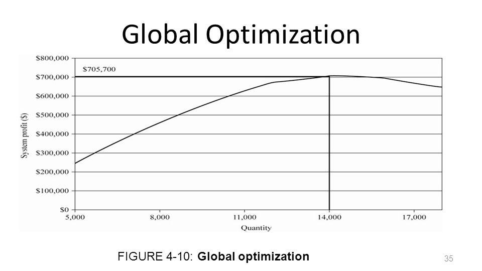 Global Optimization FIGURE 4-10: Global optimization