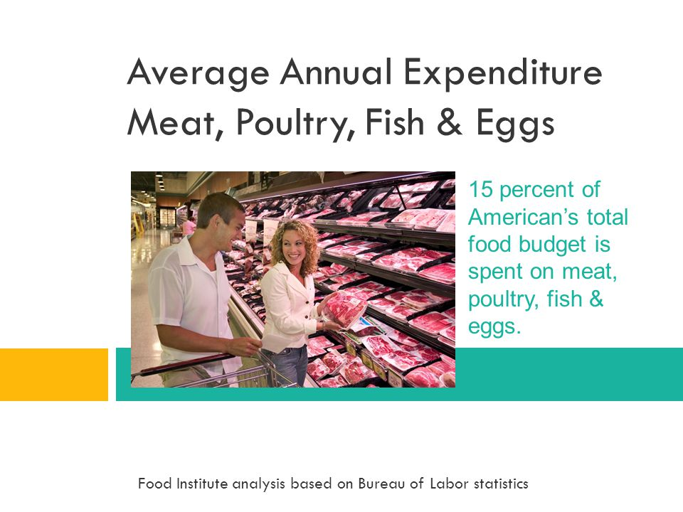 Average Annual Expenditure Meat, Poultry, Fish & Eggs