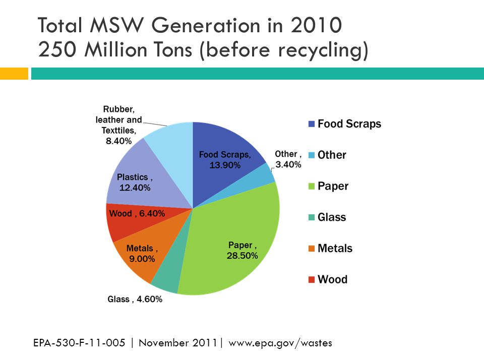 Total MSW Generation in 2010 250 Million Tons (before recycling)