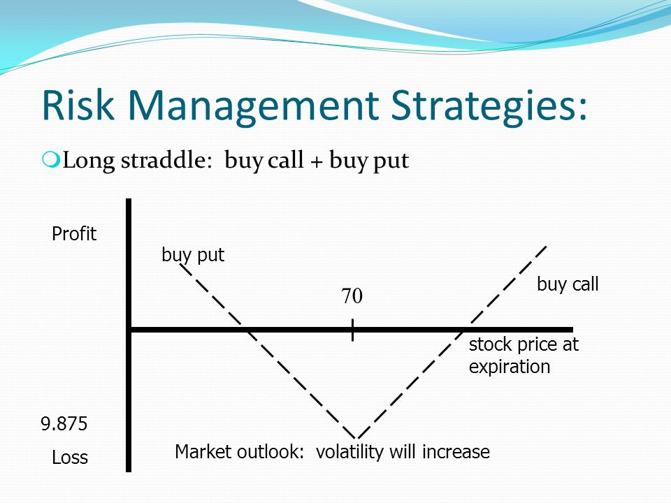 Risk Management Strategies: