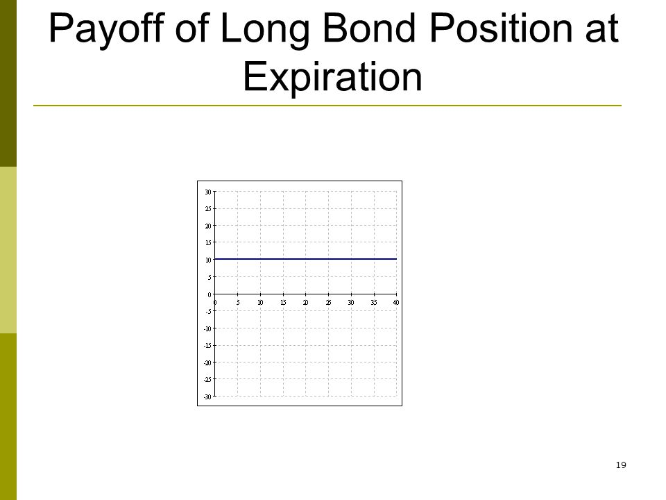 Payoff of Long Bond Position at Expiration