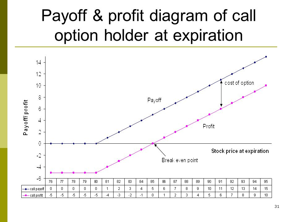 Payoff & profit diagram of call option holder at expiration