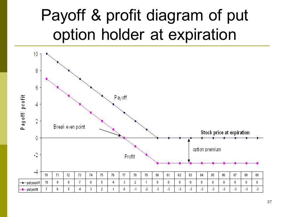 Payoff & profit diagram of put option holder at expiration