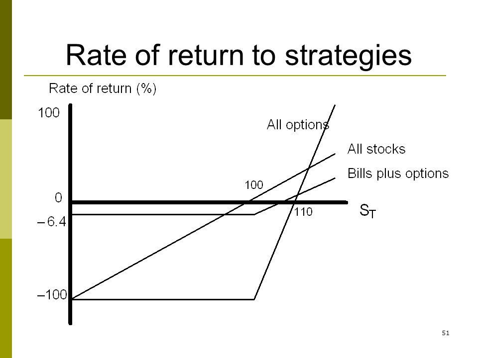 Rate of return to strategies