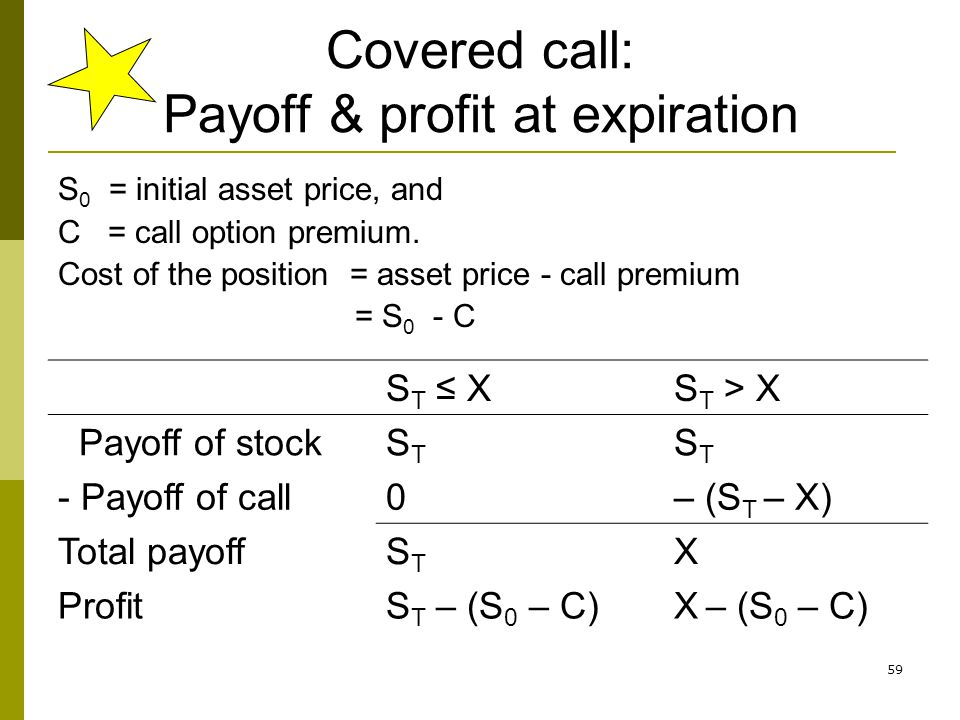 Covered call: Payoff & profit at expiration