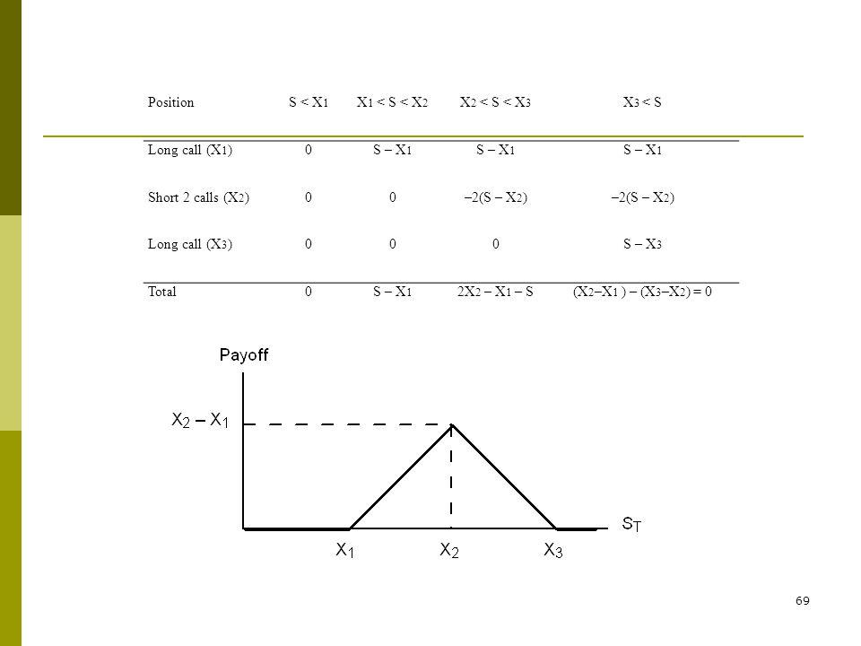 Position S < X1. X1 < S < X2. X2 < S < X3. X3 < S. Long call (X1) S – X1. Short 2 calls (X2) –2(S – X2)