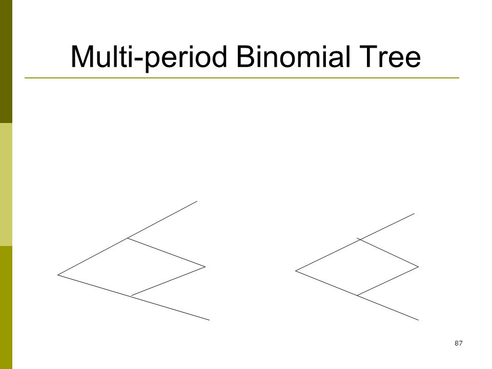 Multi-period Binomial Tree