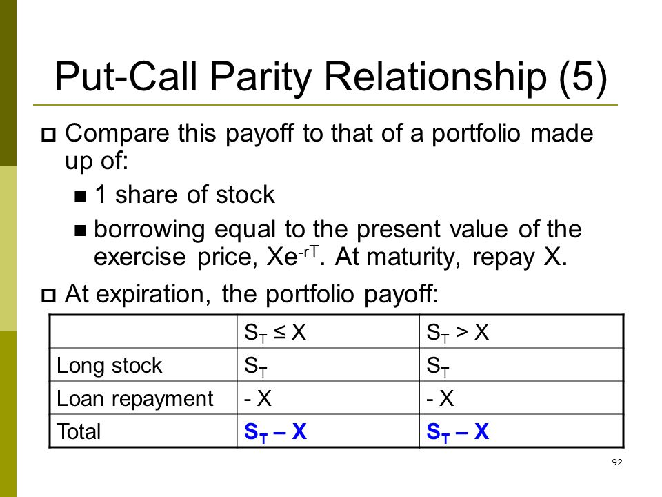 Put-Call Parity Relationship (5)