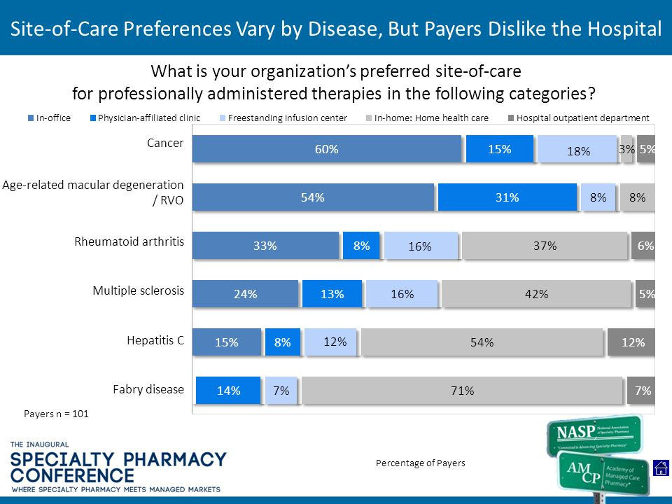 Site-of-Care Preferences Vary by Disease, But Payers Dislike the Hospital
