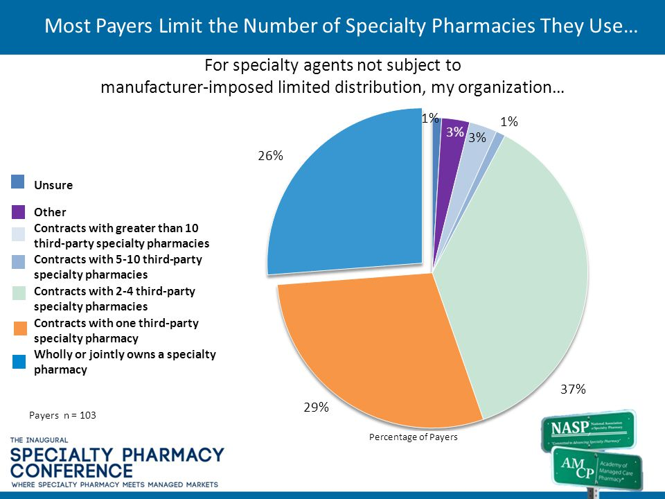 Most Payers Limit the Number of Specialty Pharmacies They Use…