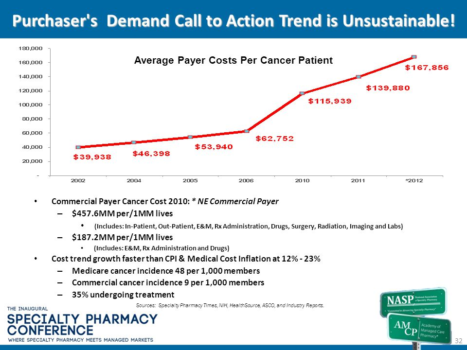 Average Payer Costs Per Cancer Patient