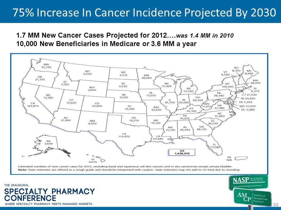 75% Increase In Cancer Incidence Projected By 2030