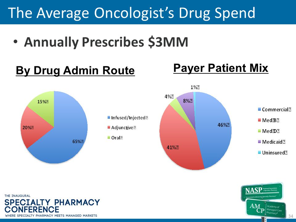 The Average Oncologist's Drug Spend