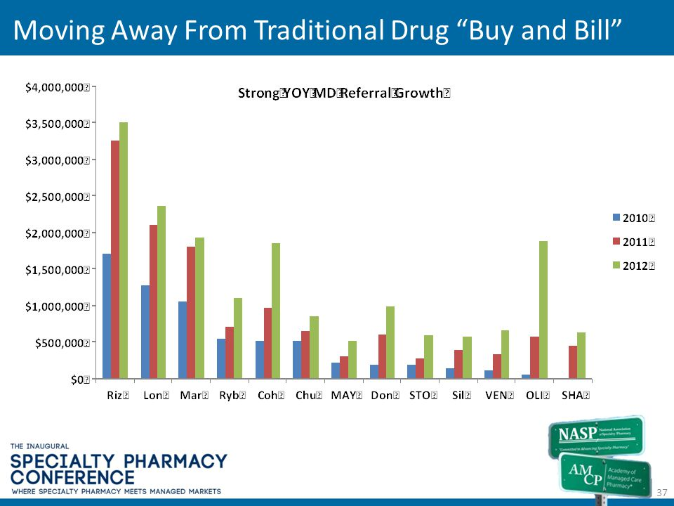 Moving Away From Traditional Drug Buy and Bill