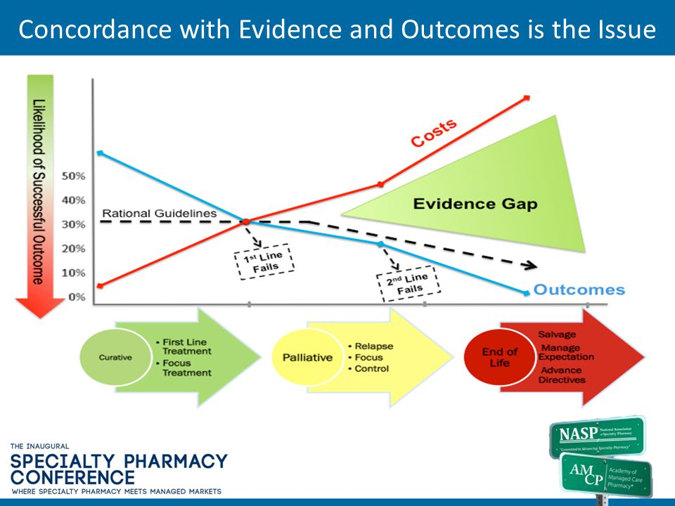 Concordance with Evidence and Outcomes is the Issue