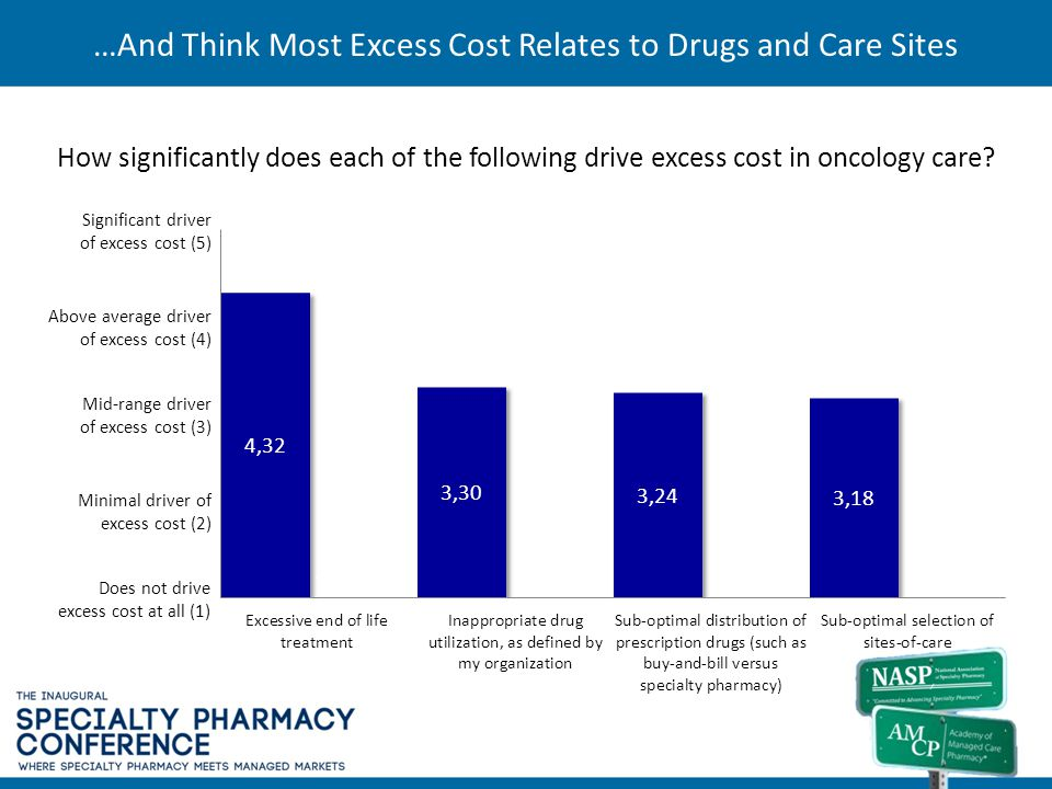…And Think Most Excess Cost Relates to Drugs and Care Sites