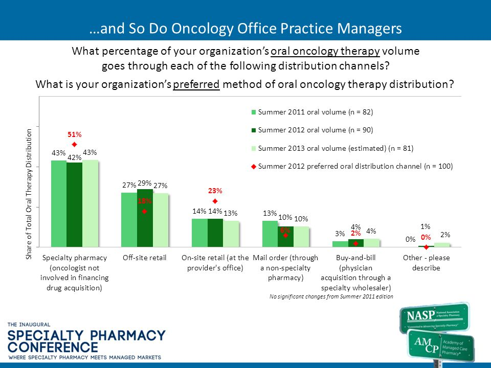 …and So Do Oncology Office Practice Managers
