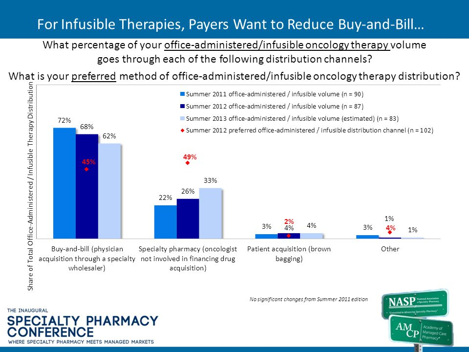 For Infusible Therapies, Payers Want to Reduce Buy-and-Bill…