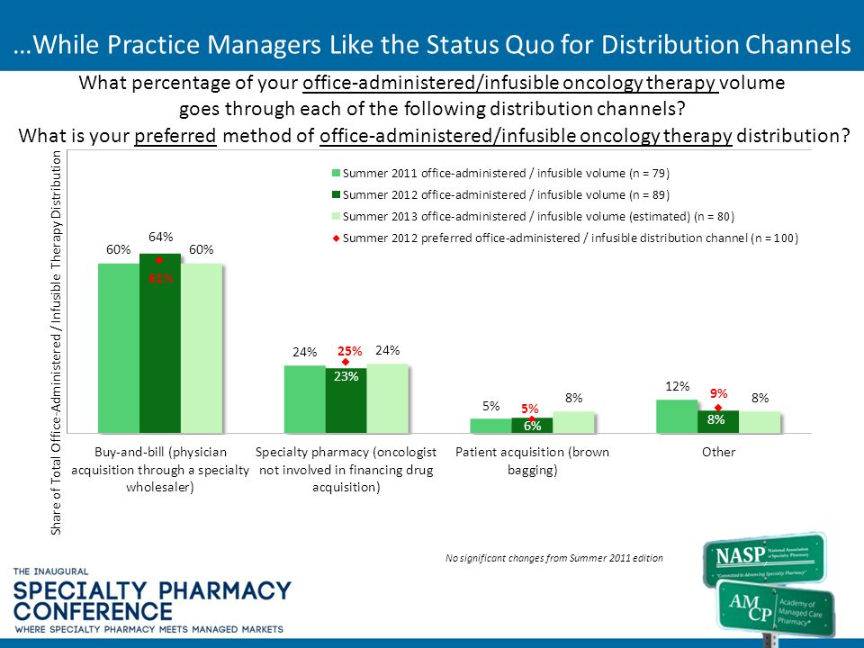 …While Practice Managers Like the Status Quo for Distribution Channels