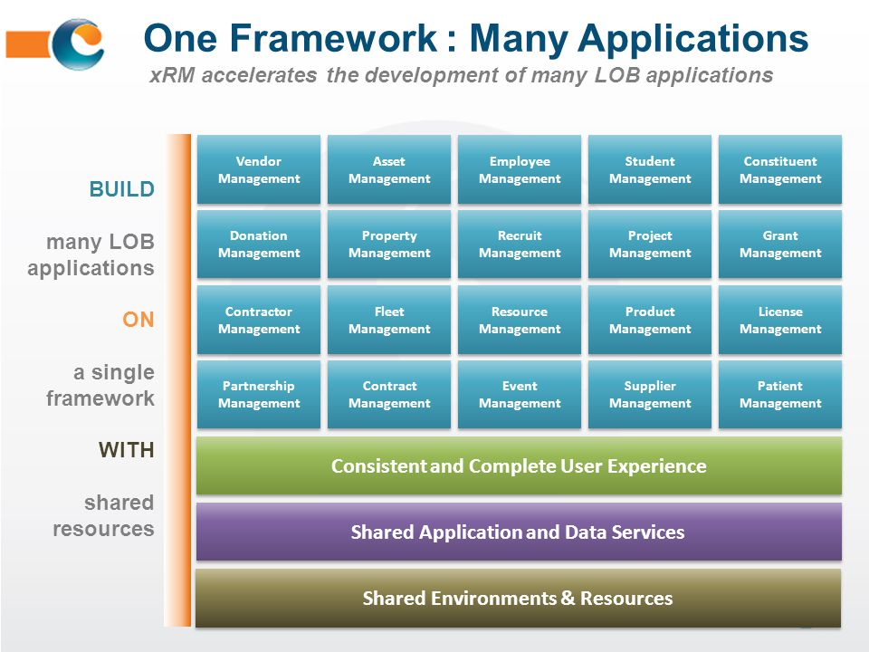 One Framework : Many Applications xRM accelerates the development of many LOB applications