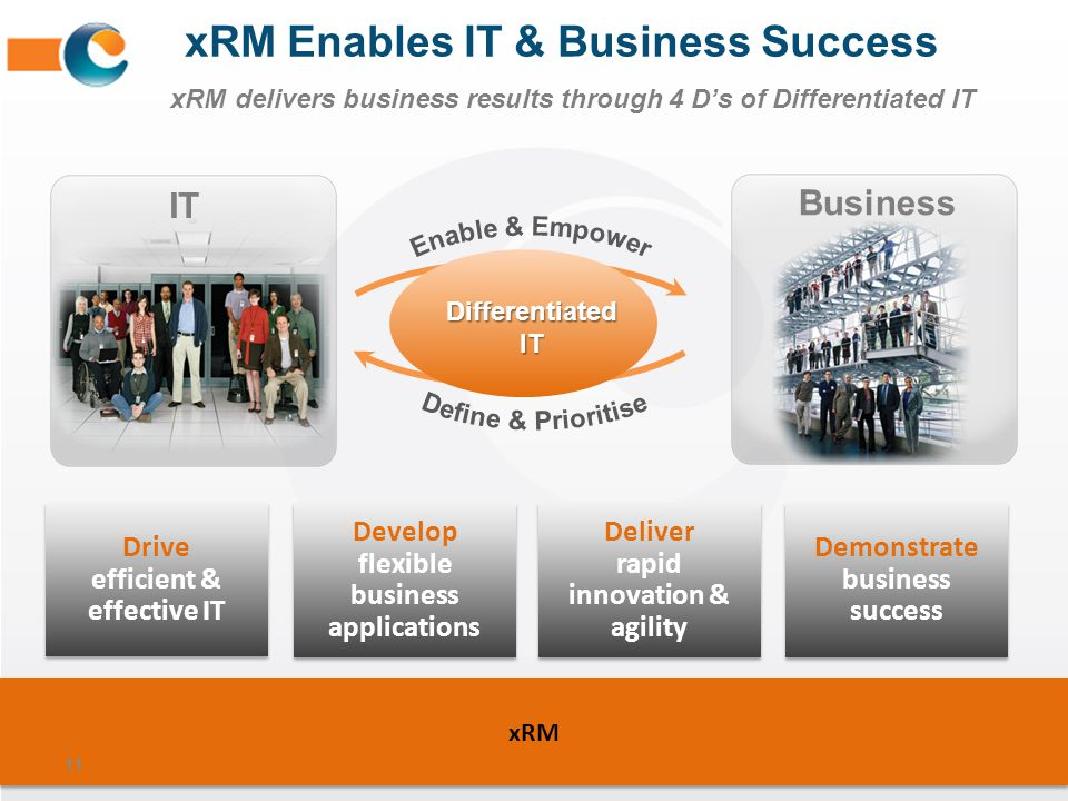 xRM Enables IT & Business Success xRM delivers business results through 4 D's of Differentiated IT
