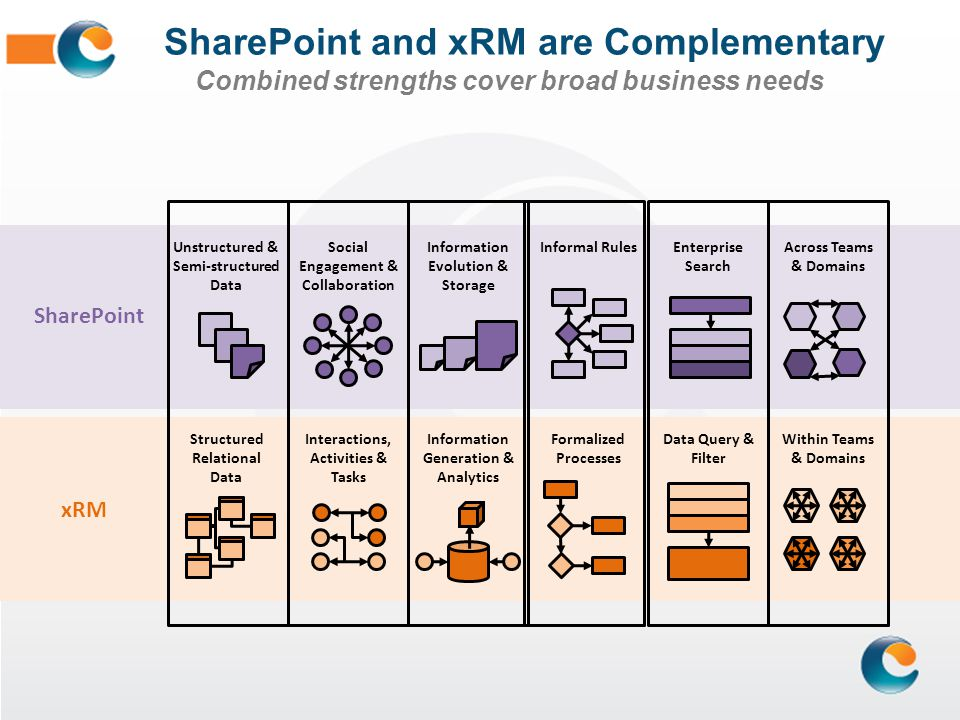 SharePoint and xRM are Complementary Combined strengths cover broad business needs