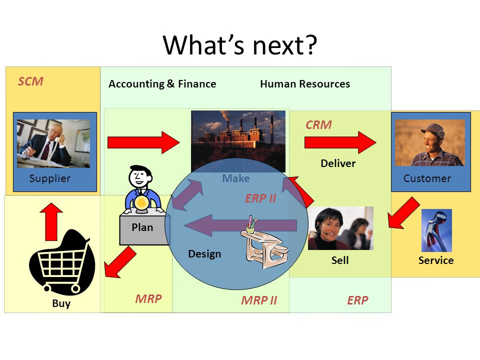 What's next SCM CRM ERP II MRP MRP II ERP Accounting & Finance