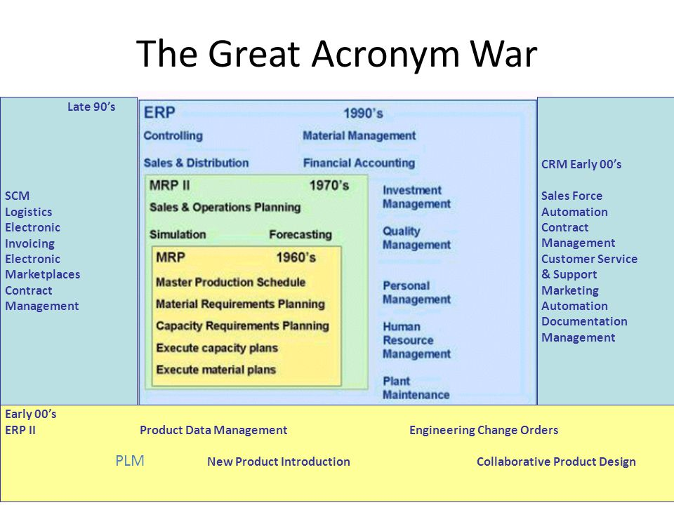 The Great Acronym War PLM CRM Early 00's Sales Force Automation