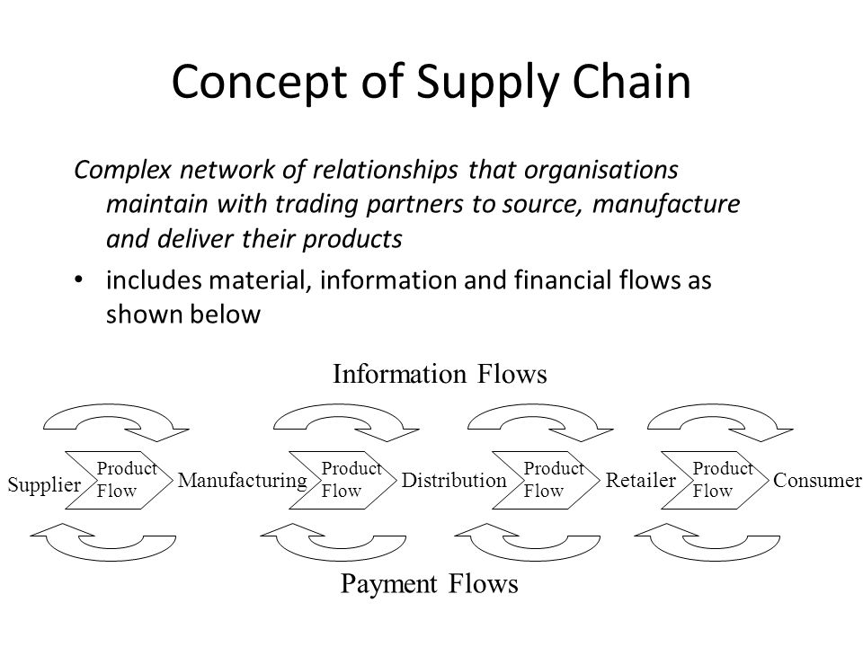 Concept of Supply Chain