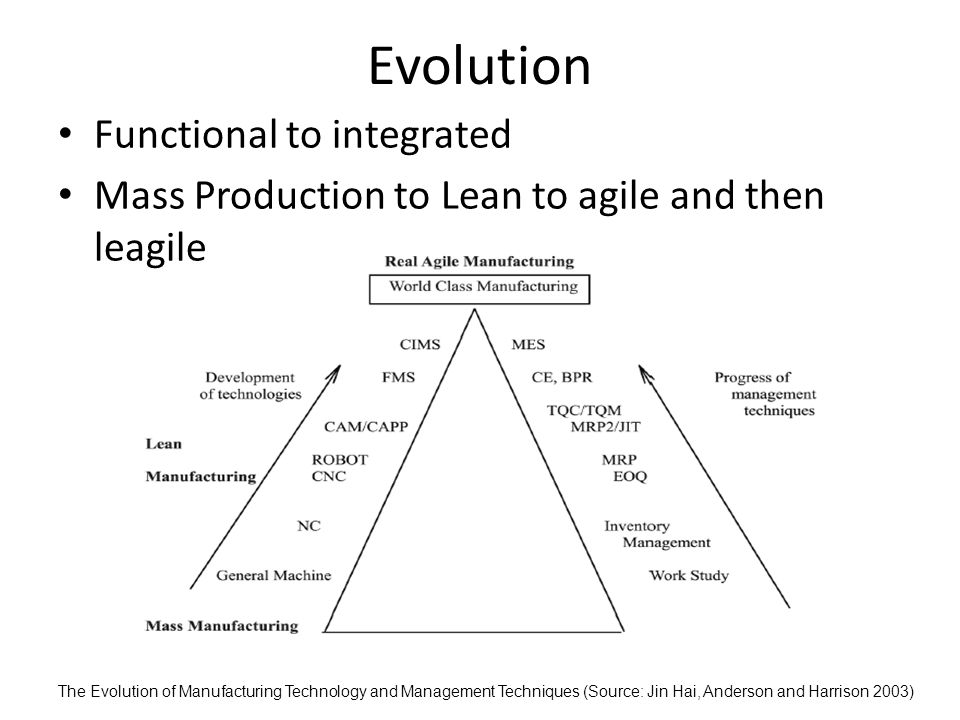 Evolution Functional to integrated