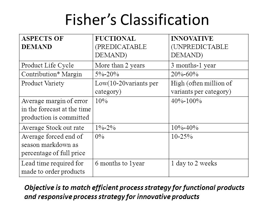 Fisher's Classification