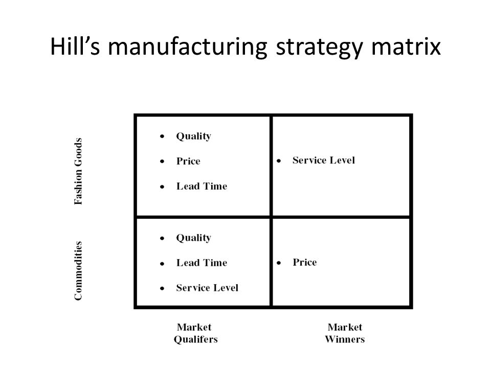 Hill's manufacturing strategy matrix