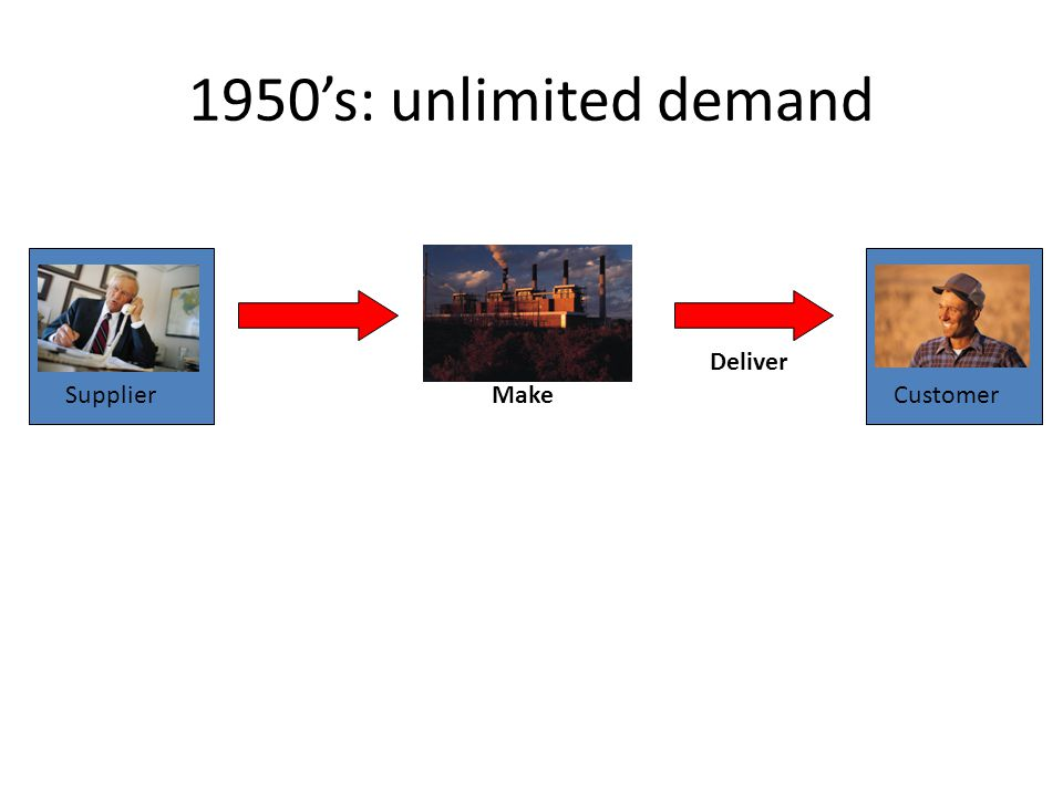 1950's: unlimited demand Deliver Supplier Make Customer