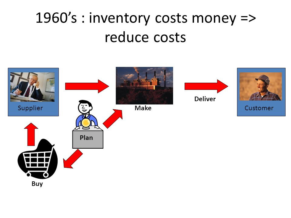 1960's : inventory costs money => reduce costs