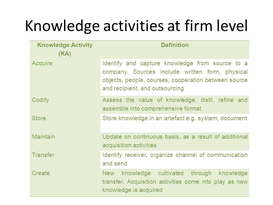 Knowledge activities at firm level