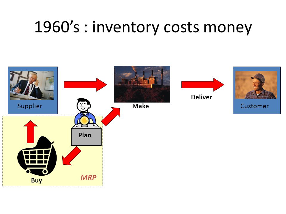 1960's : inventory costs money