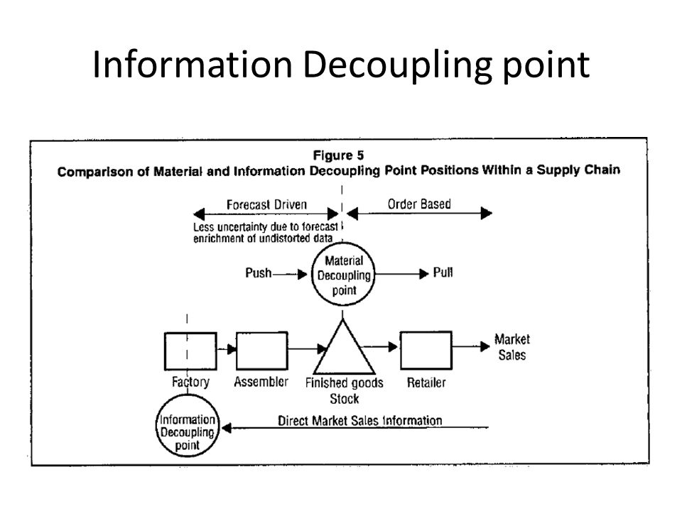 Information Decoupling point