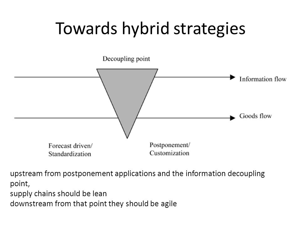 Towards hybrid strategies