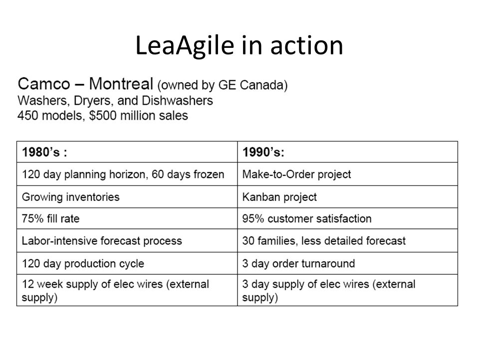 LeaAgile in action
