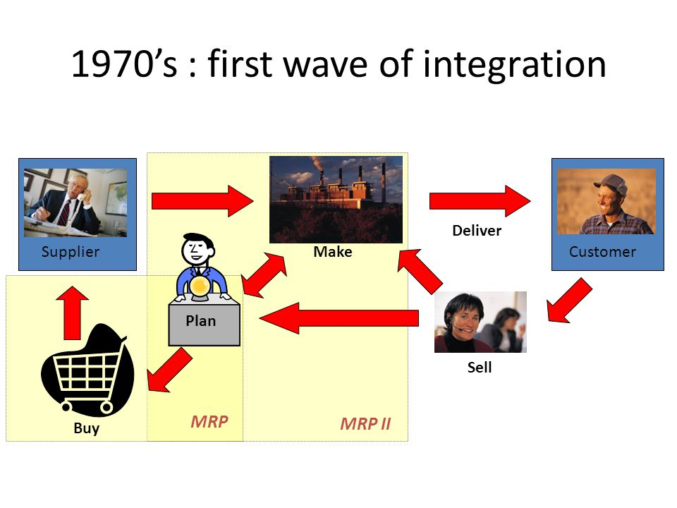 1970's : first wave of integration