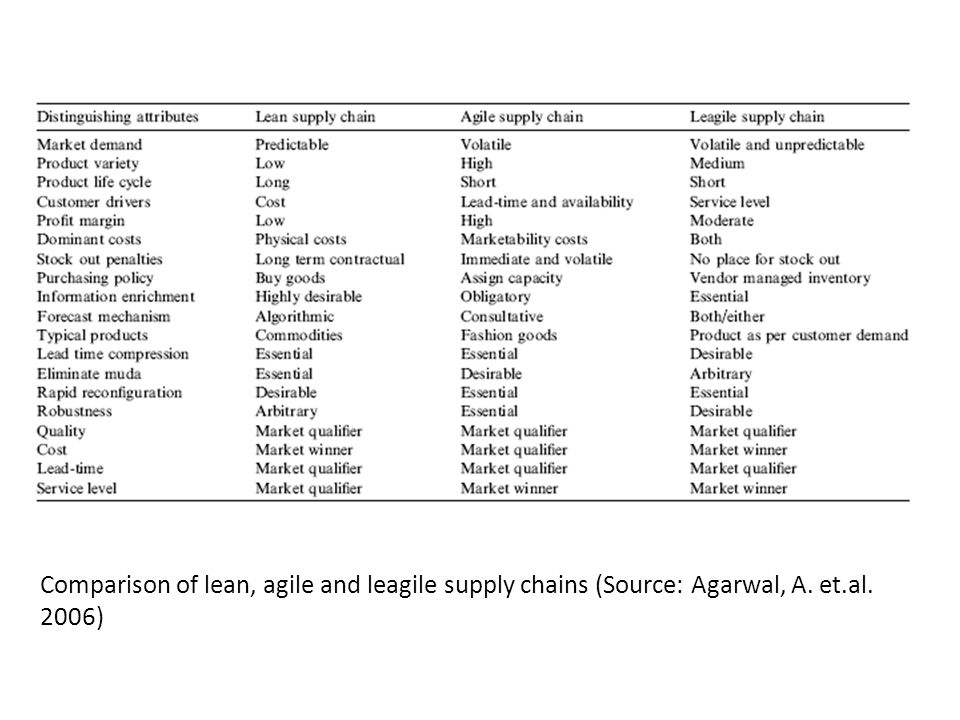 Comparison of lean, agile and leagile supply chains (Source: Agarwal, A. et.al. 2006)