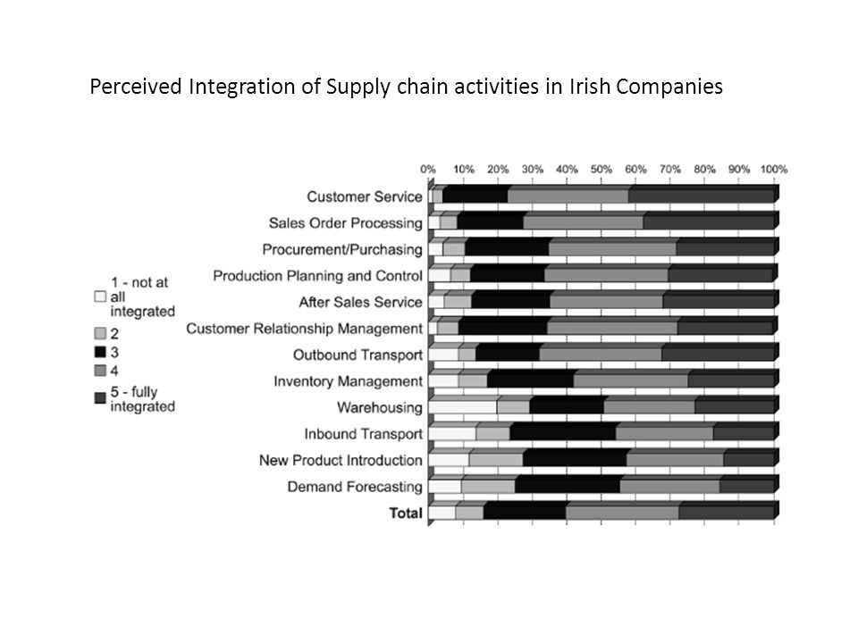 Perceived Integration of Supply chain activities in Irish Companies