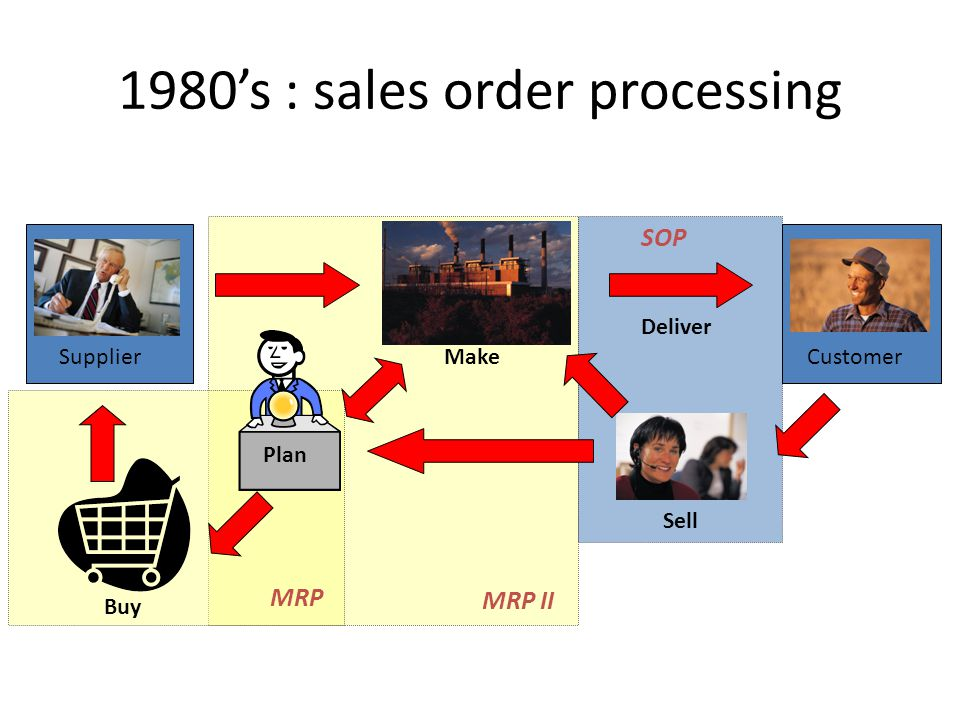 1980's : sales order processing