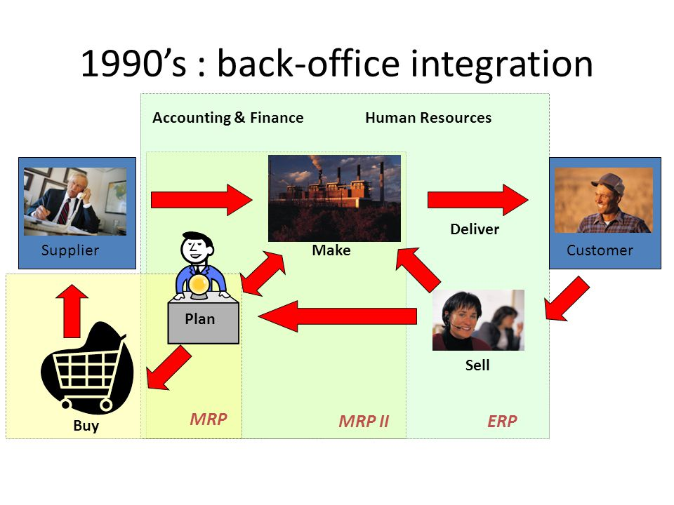 1990's : back-office integration