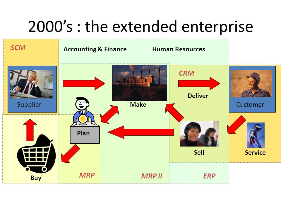 2000's : the extended enterprise